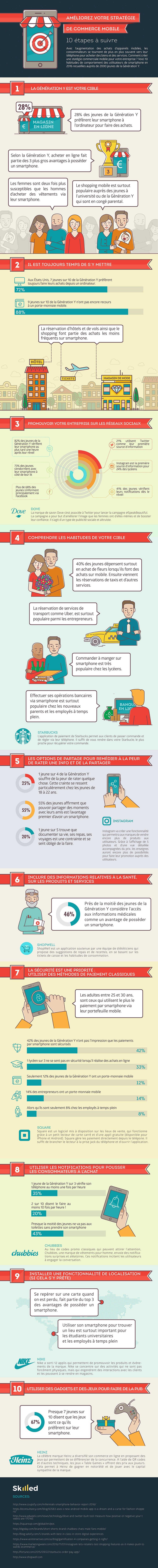 stratégie commerciale sur mobile