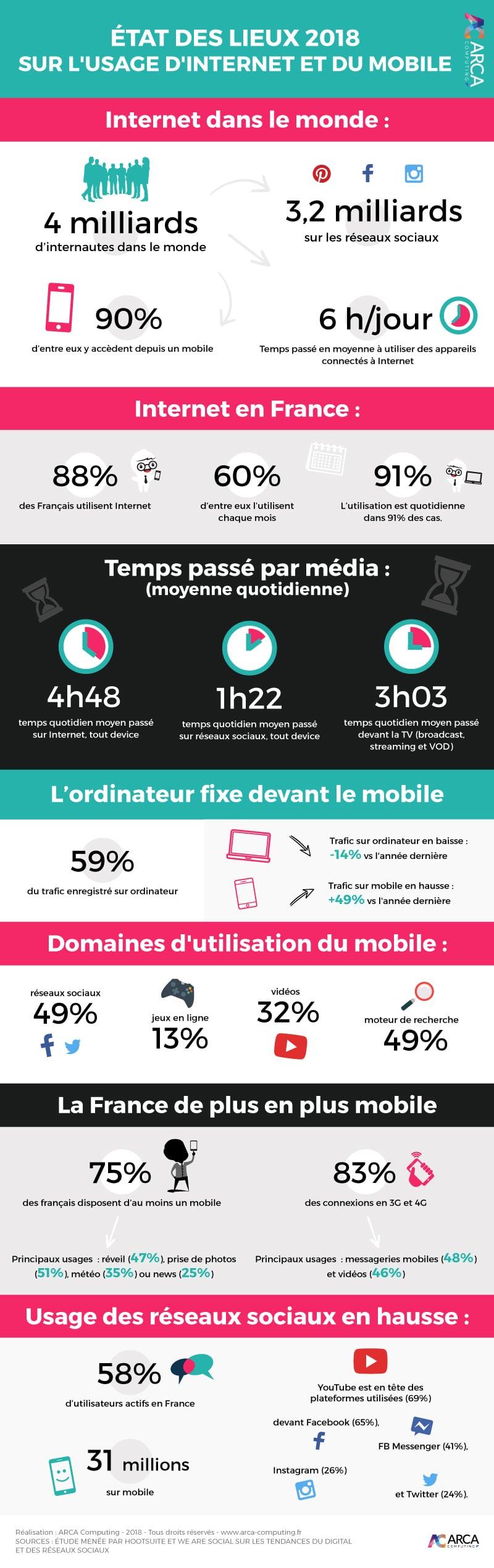 Internet et mobile: état des lieux en infographie