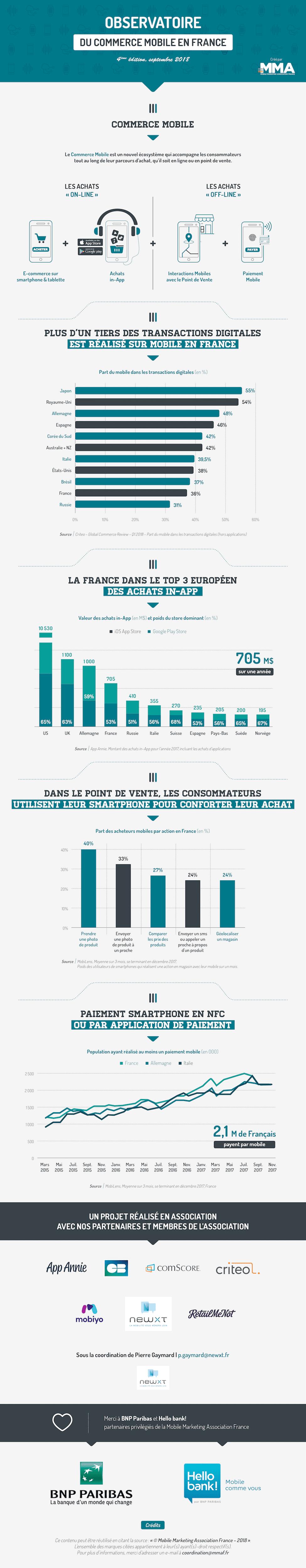 Infographie M-commerce