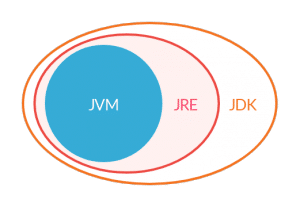 JVM, JRE et JDK