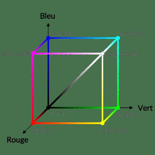 Espace RVB